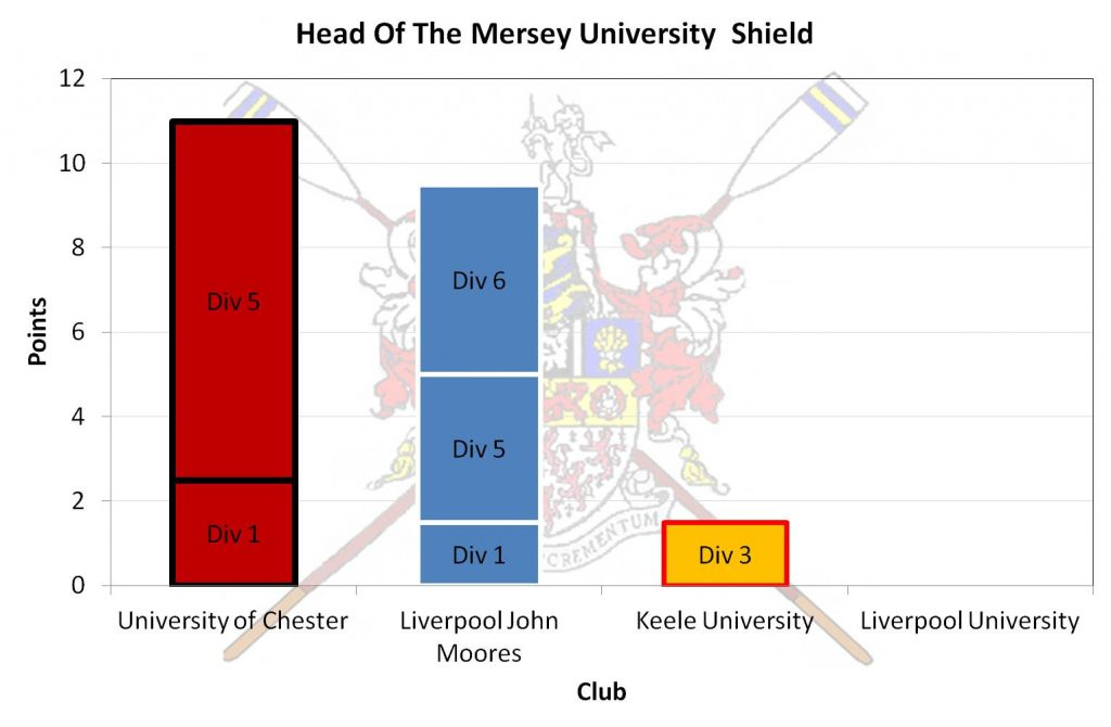 University Shield Results